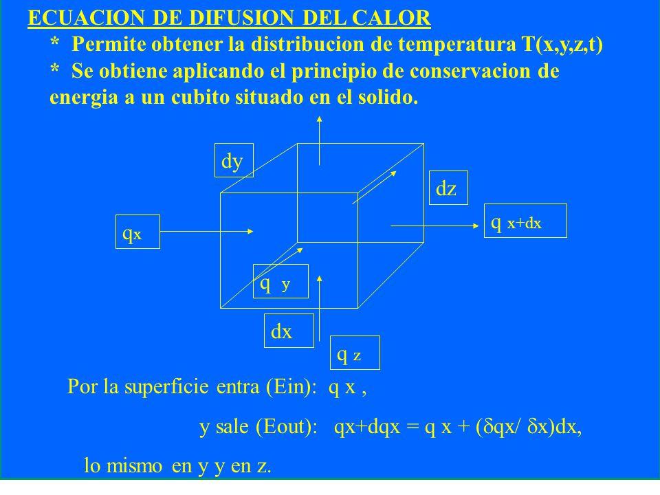 ECUACION DE DIFUSION DEL CALOR