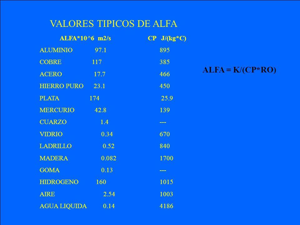VALORES TIPICOS DE ALFA