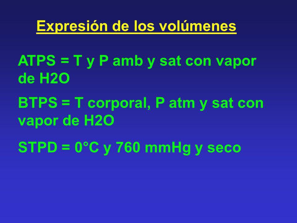 Expresión de los volúmenes