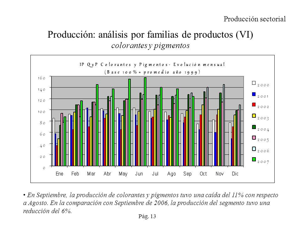 Producción sectorial Producción: análisis por familias de productos (VI) colorantes y pigmentos.