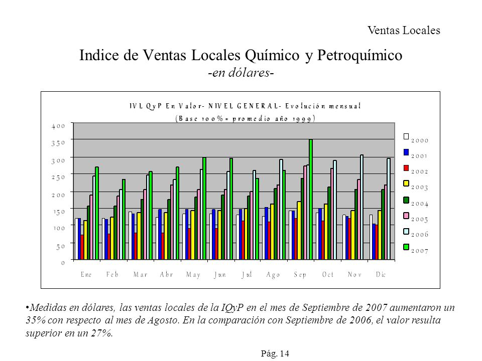 Indice de Ventas Locales Químico y Petroquímico -en dólares-