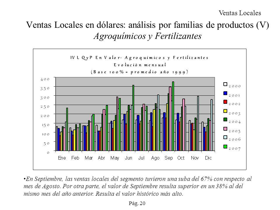 Ventas Locales Ventas Locales en dólares: análisis por familias de productos (V) Agroquímicos y Fertilizantes.