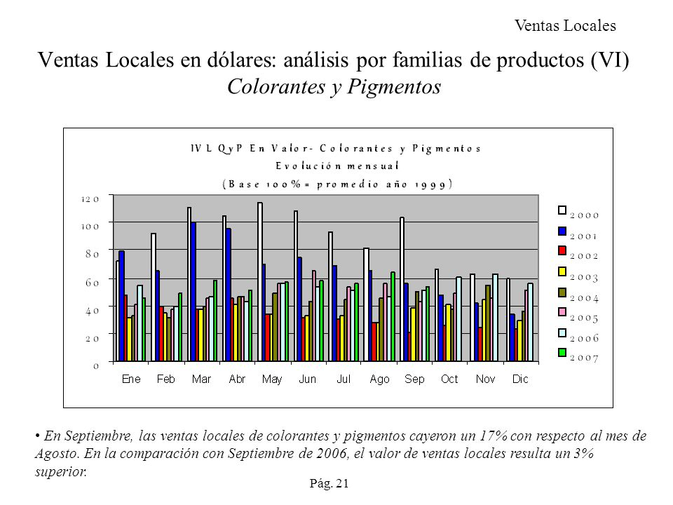 Ventas Locales Ventas Locales en dólares: análisis por familias de productos (VI) Colorantes y Pigmentos.