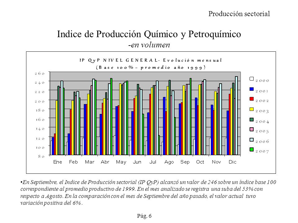 Indice de Producción Químico y Petroquímico -en volumen