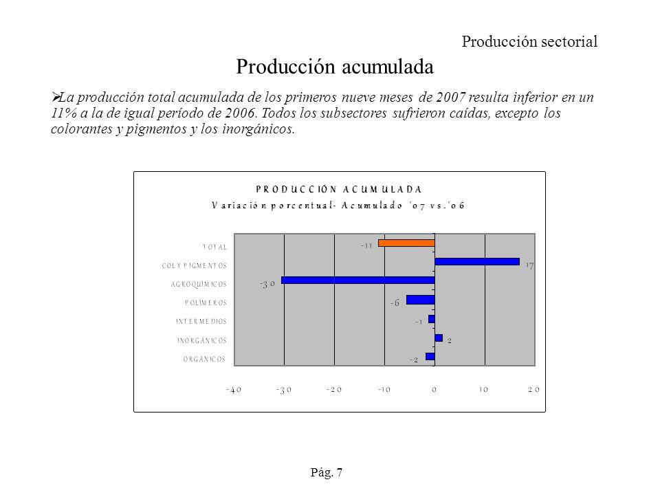 Producción acumulada Producción sectorial
