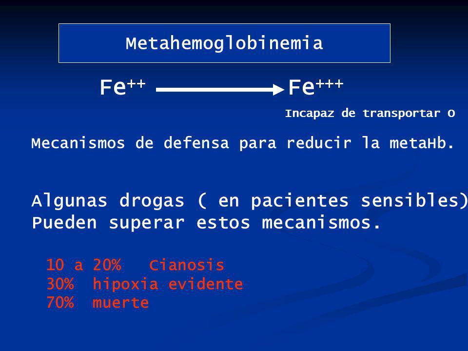 Fe++ Fe+++ Metahemoglobinemia Algunas drogas ( en pacientes sensibles)