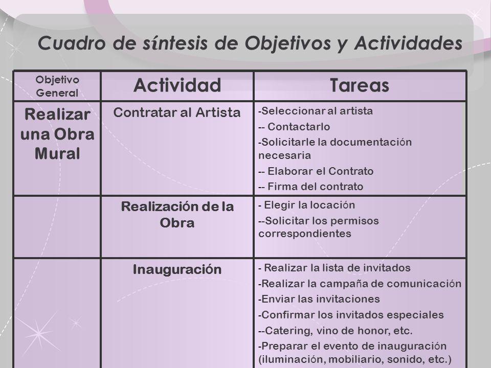 Cuadro de síntesis de Objetivos y Actividades Realizar una Obra Mural