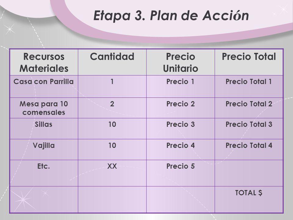 Etapa 3. Plan de Acción Recursos Materiales Cantidad Precio Unitario