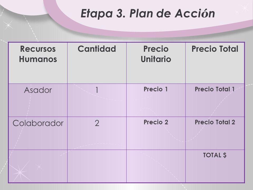 Etapa 3. Plan de Acción Recursos Humanos Cantidad Precio Unitario