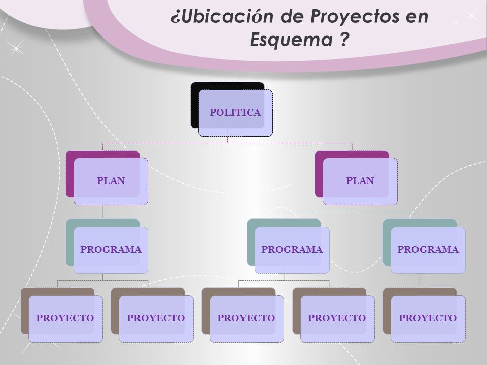 ¿Ubicación de Proyectos en Esquema