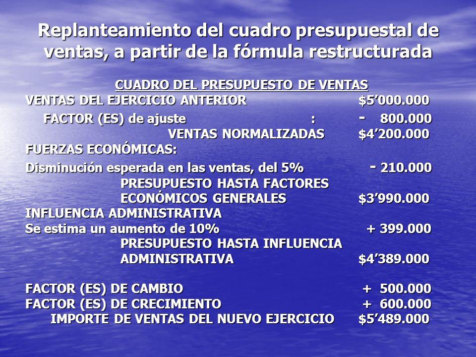 CUADRO DEL PRESUPUESTO DE VENTAS