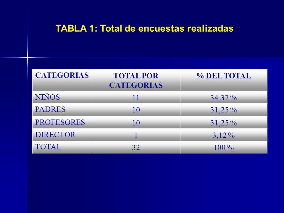TABLA 1: Total de encuestas realizadas