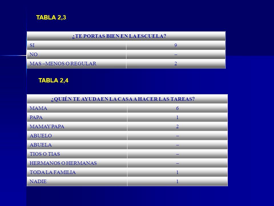 TABLA 2,3 TABLA 2,4 ¿TE PORTAS BIEN EN LA ESCUELA SI 9 NO 