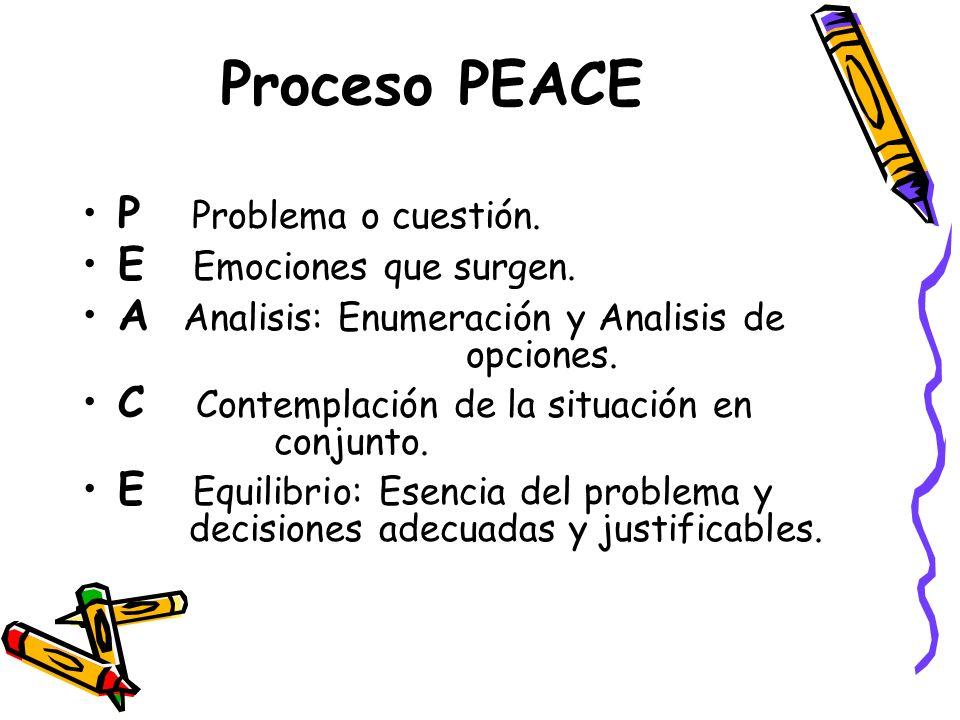 Proceso PEACE P Problema o cuestión. E Emociones que surgen.