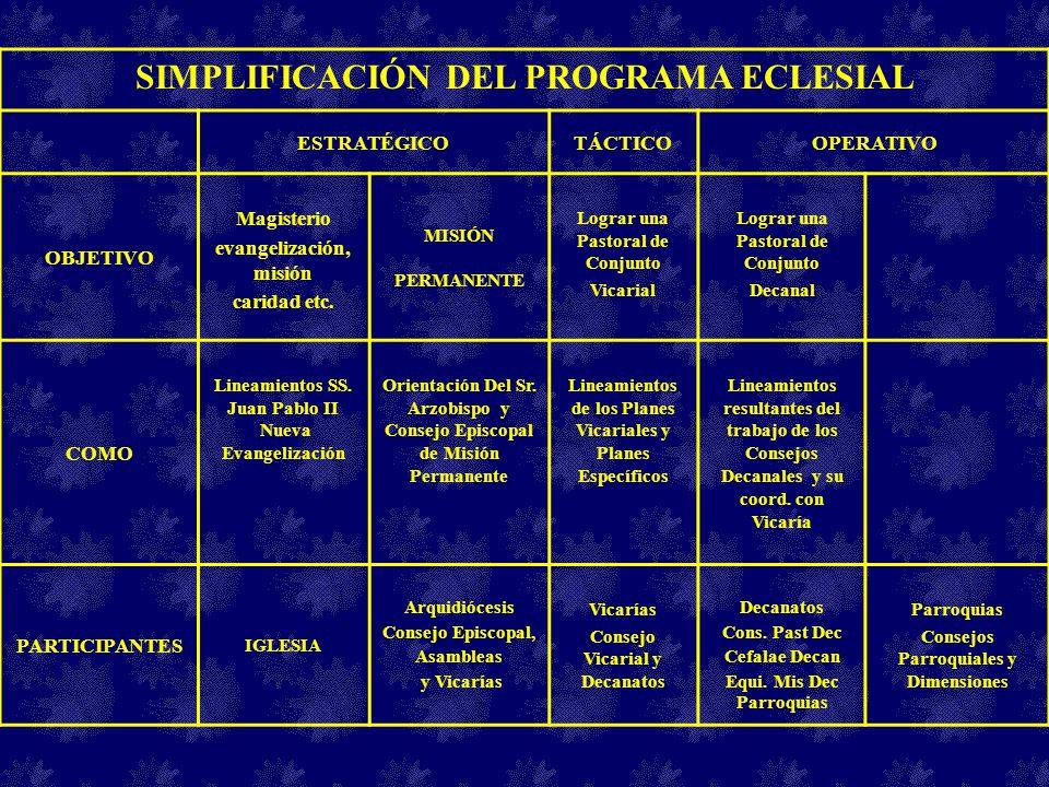 SIMPLIFICACIÓN DEL PROGRAMA ECLESIAL