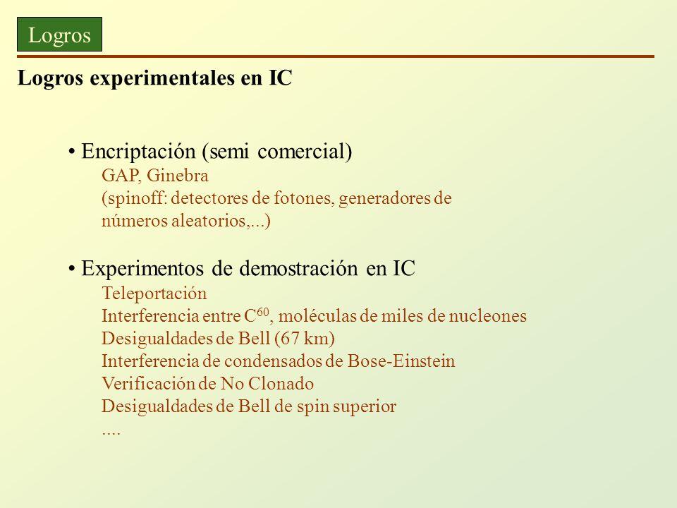 Logros experimentales en IC
