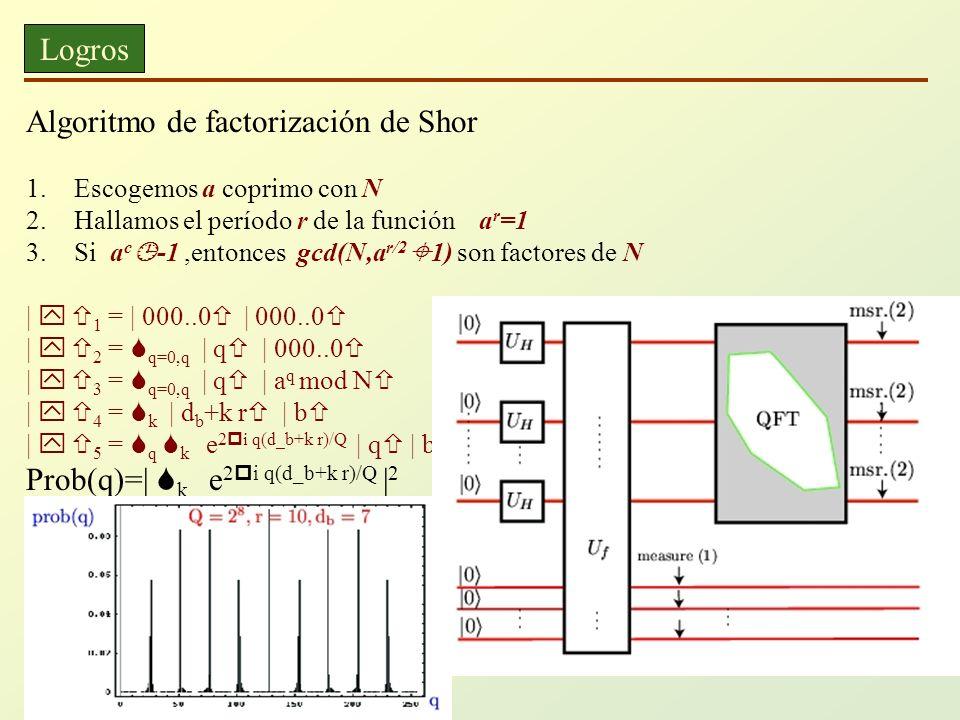 Algoritmo de factorización de Shor
