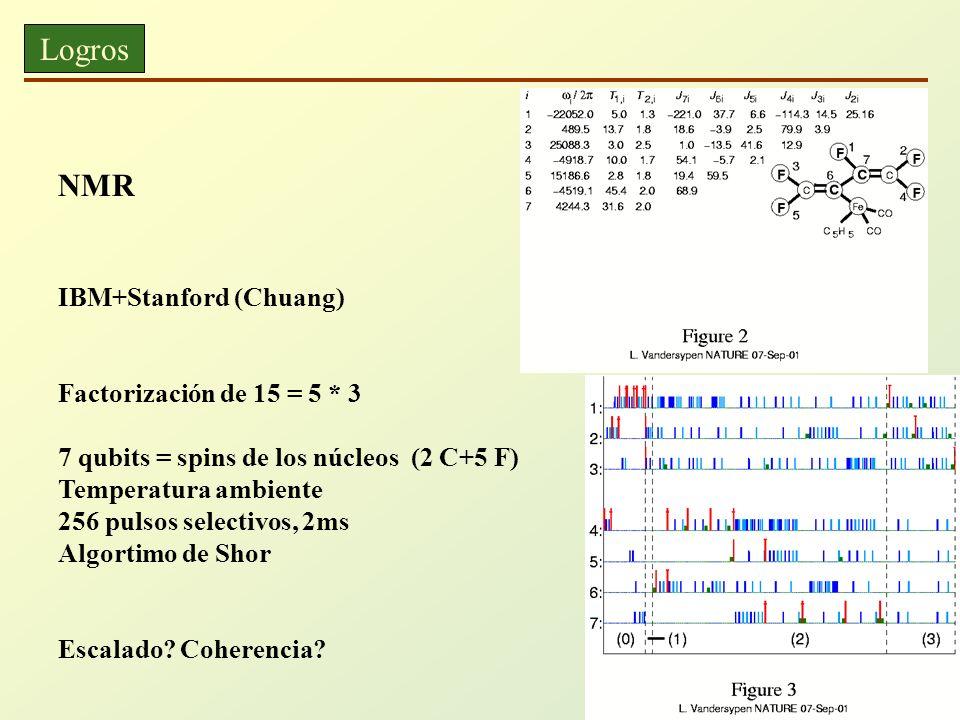Logros NMR IBM+Stanford (Chuang) Factorización de 15 = 5 * 3