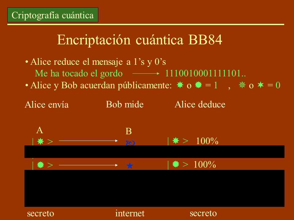 Encriptación cuántica BB84