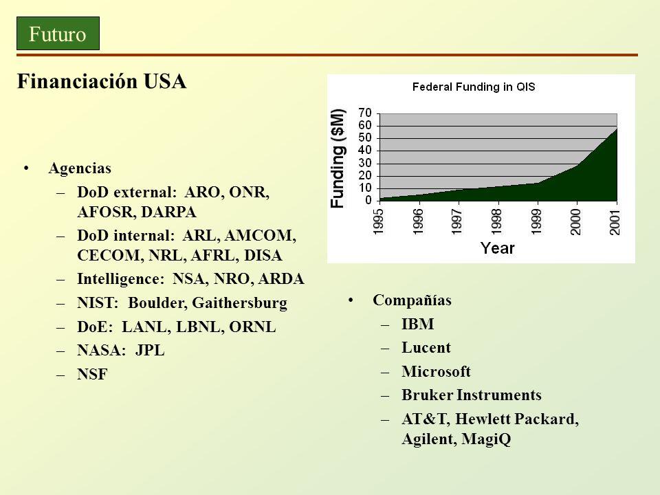 Futuro Financiación USA Agencias DoD external: ARO, ONR, AFOSR, DARPA