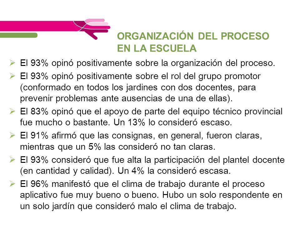 ORGANIZACIÓN DEL PROCESO EN LA ESCUELA