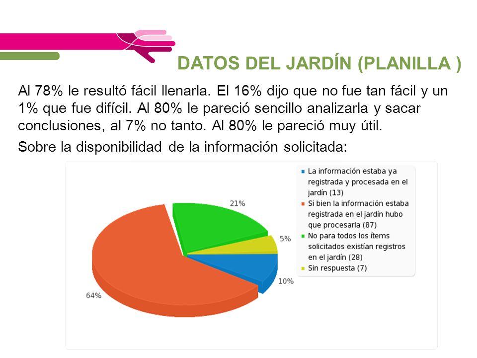 DATOS DEL JARDÍN (PLANILLA )
