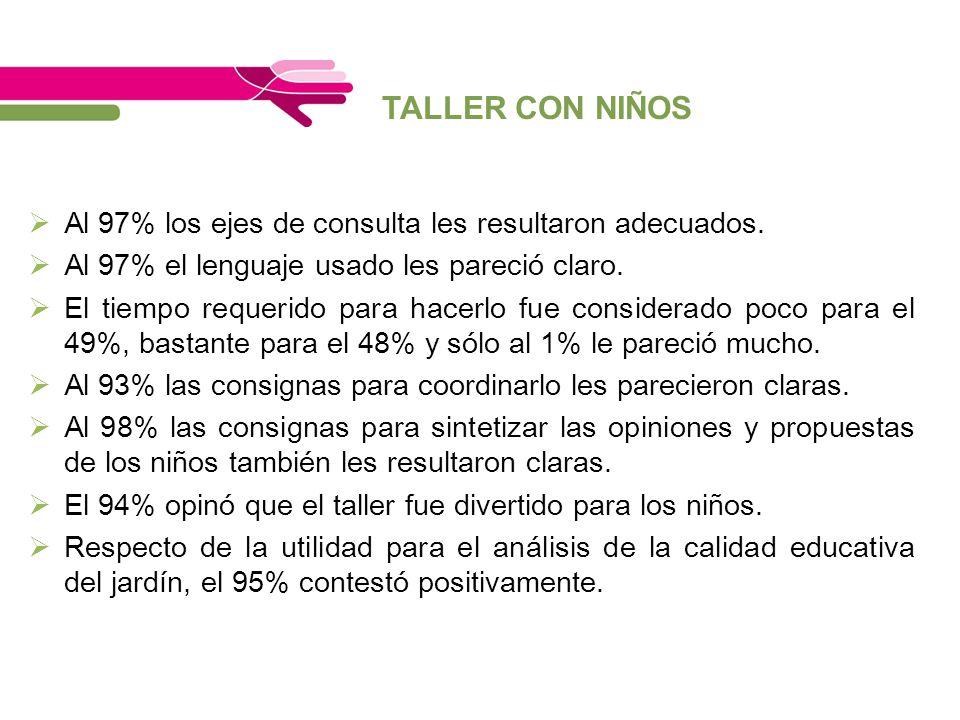 TALLER CON NIÑOS Al 97% los ejes de consulta les resultaron adecuados.