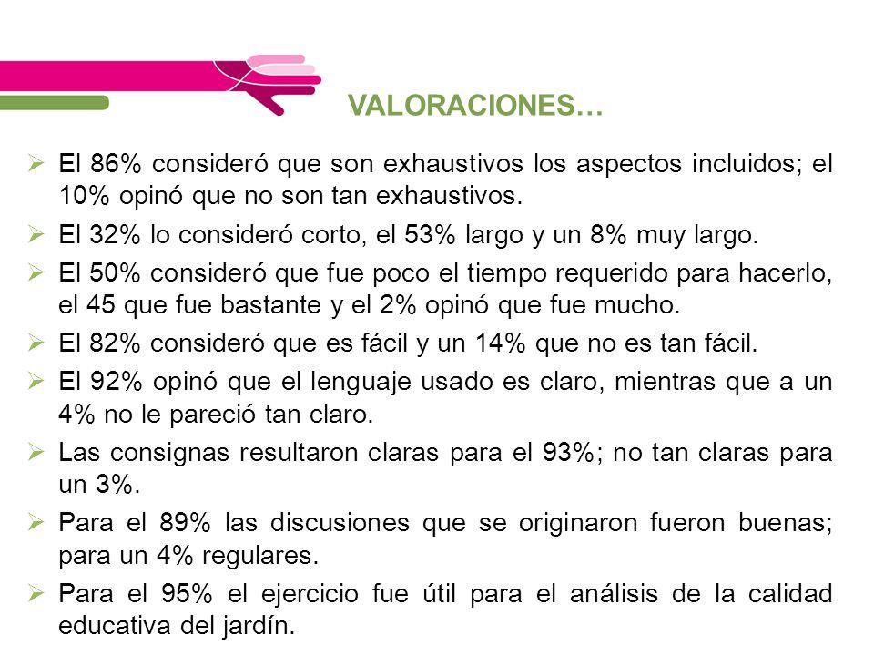 VALORACIONES… El 86% consideró que son exhaustivos los aspectos incluidos; el 10% opinó que no son tan exhaustivos.