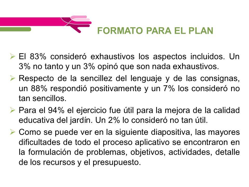 FORMATO PARA EL PLAN El 83% consideró exhaustivos los aspectos incluidos. Un 3% no tanto y un 3% opinó que son nada exhaustivos.