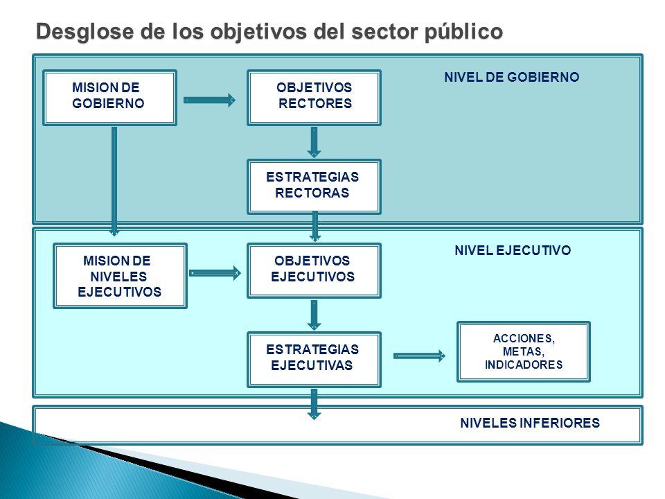 Desglose de los objetivos del sector público