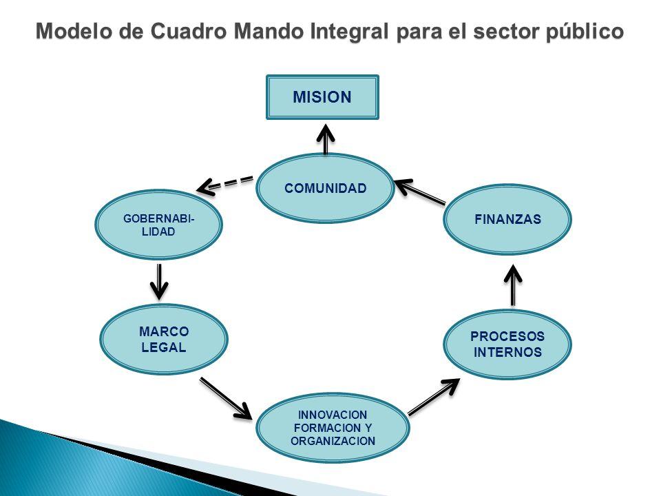 Modelo de Cuadro Mando Integral para el sector público