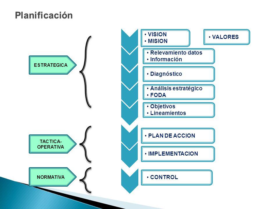 Planificación VALORES PLAN DE ACCION IMPLEMENTACION CONTROL