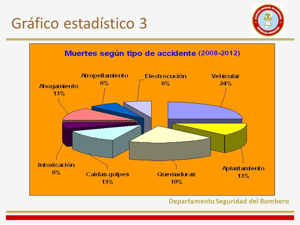 Gráfico estadístico 3 Departamento Seguridad del Bombero