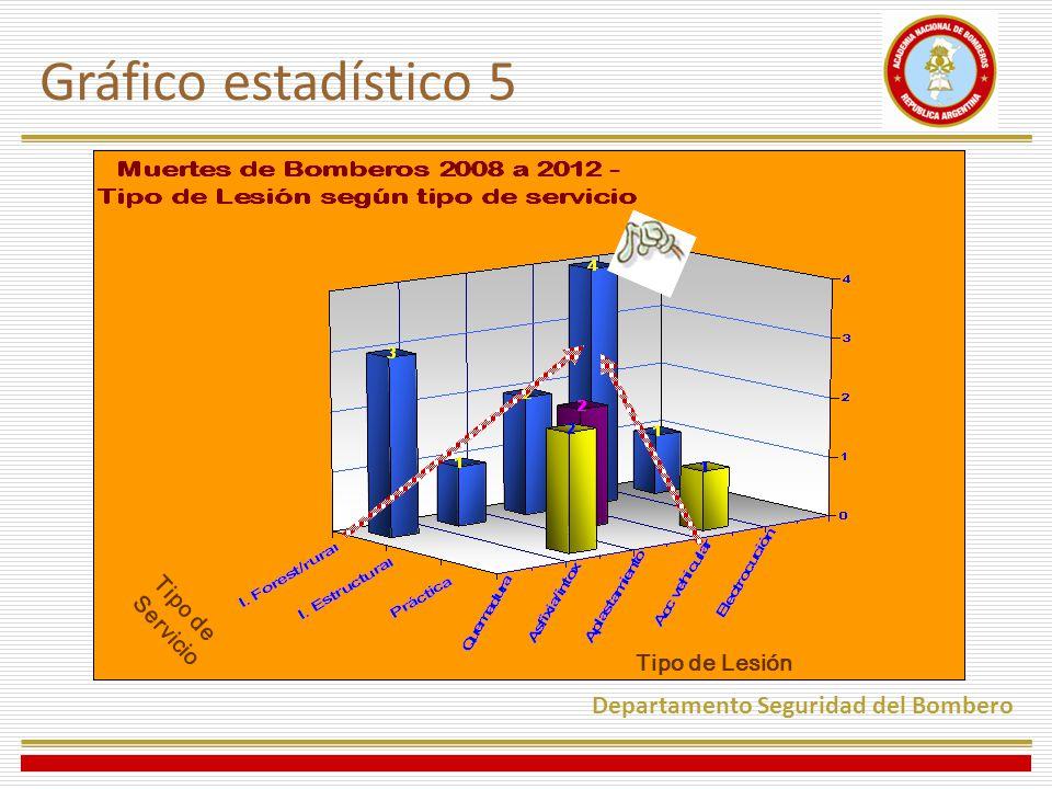 Gráfico estadístico 5 Departamento Seguridad del Bombero