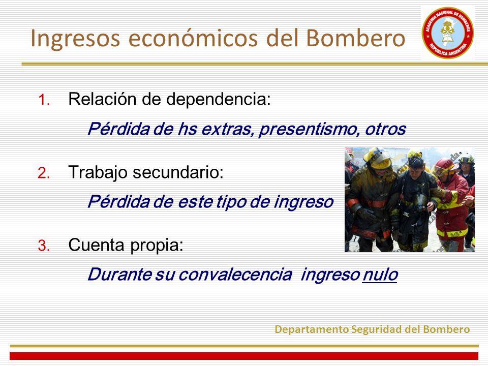Ingresos económicos del Bombero