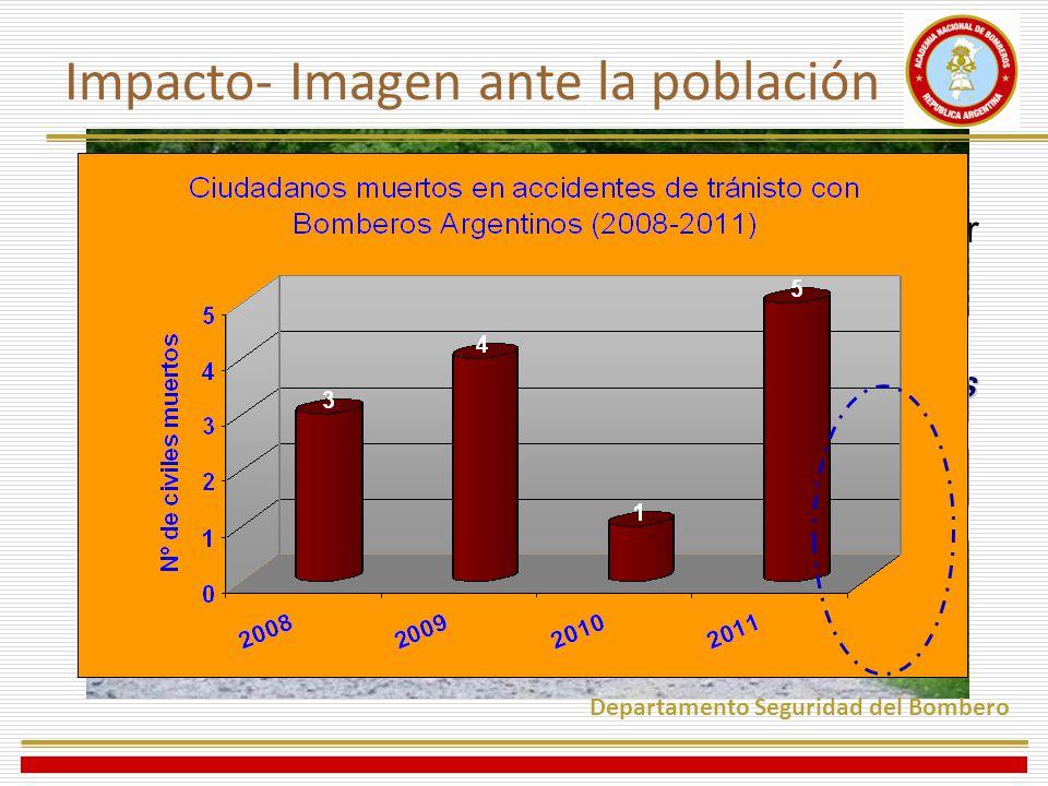 Impacto- Imagen ante la población