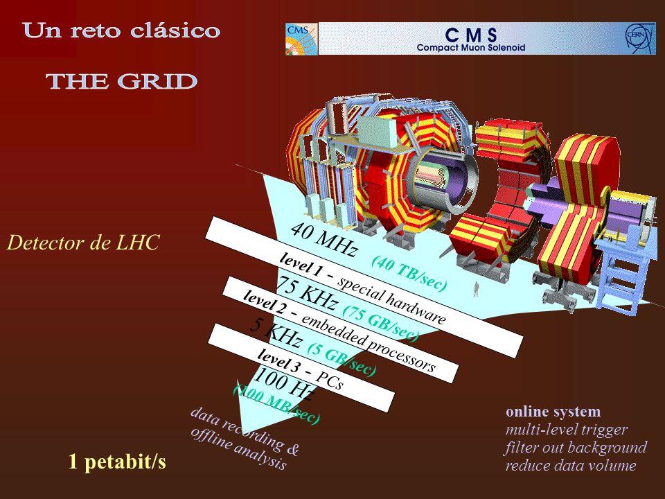 Un reto clásico THE GRID Detector de LHC 40 MHz (40 TB/sec)