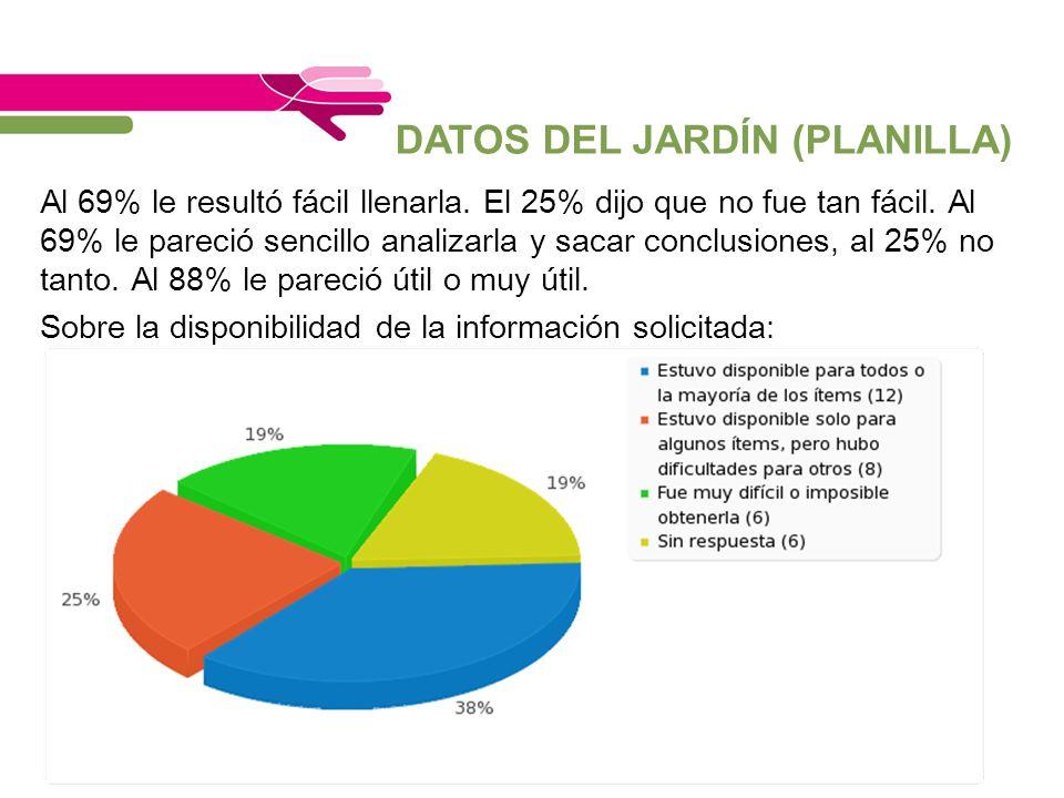 DATOS DEL JARDÍN (PLANILLA)