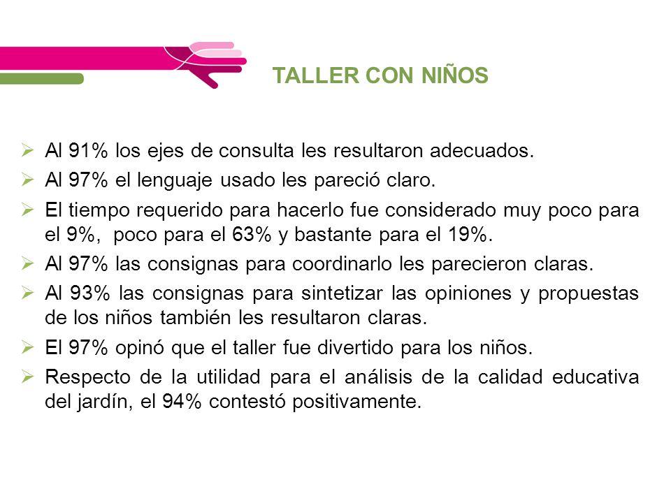 TALLER CON NIÑOS Al 91% los ejes de consulta les resultaron adecuados.