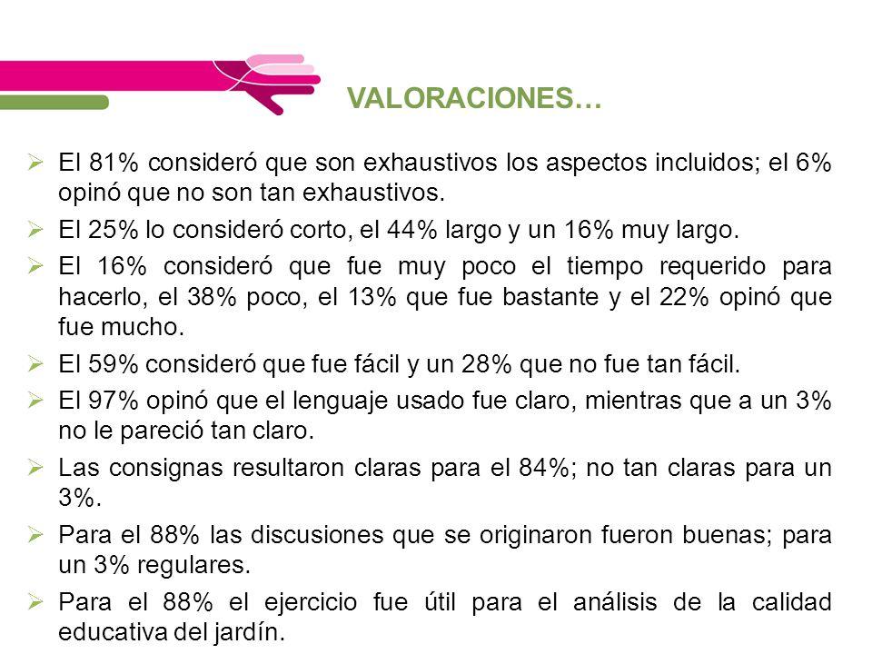 VALORACIONES… El 81% consideró que son exhaustivos los aspectos incluidos; el 6% opinó que no son tan exhaustivos.