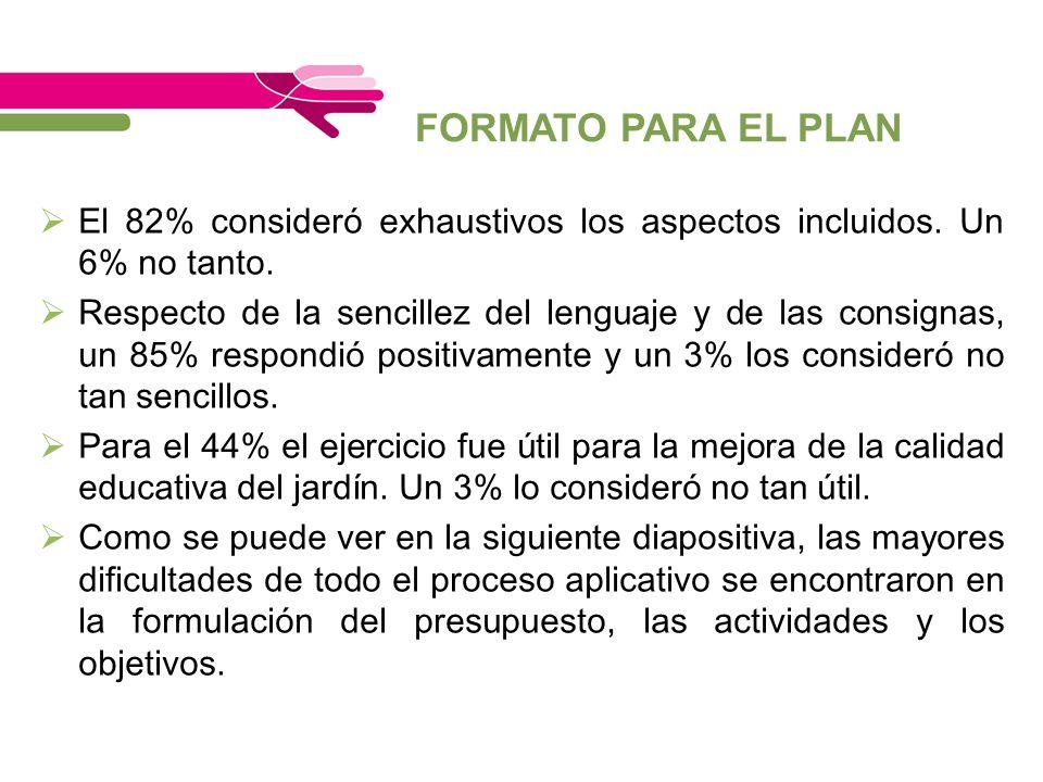 FORMATO PARA EL PLAN El 82% consideró exhaustivos los aspectos incluidos. Un 6% no tanto.