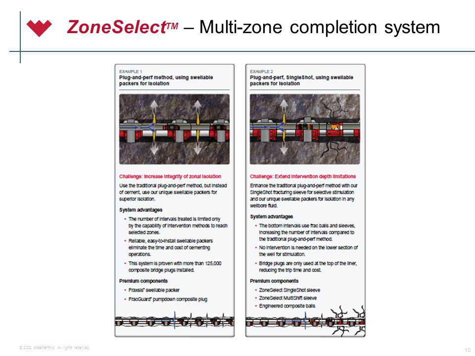 ZoneSelectTM – Multi-zone completion system