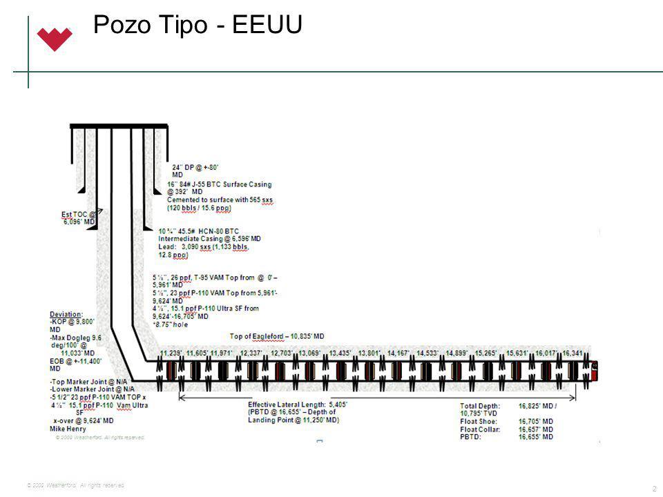 Plug & Perf Etapas Fractura: 16 Distancia e/tapones (mts): 111