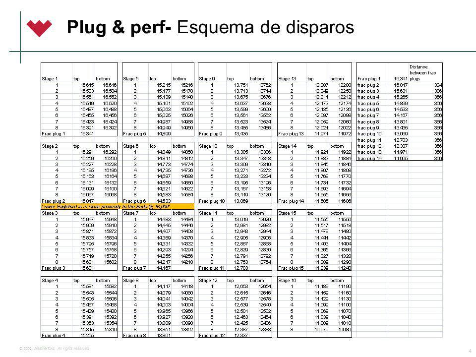 Plug & Perf – Secuencia de operaciones