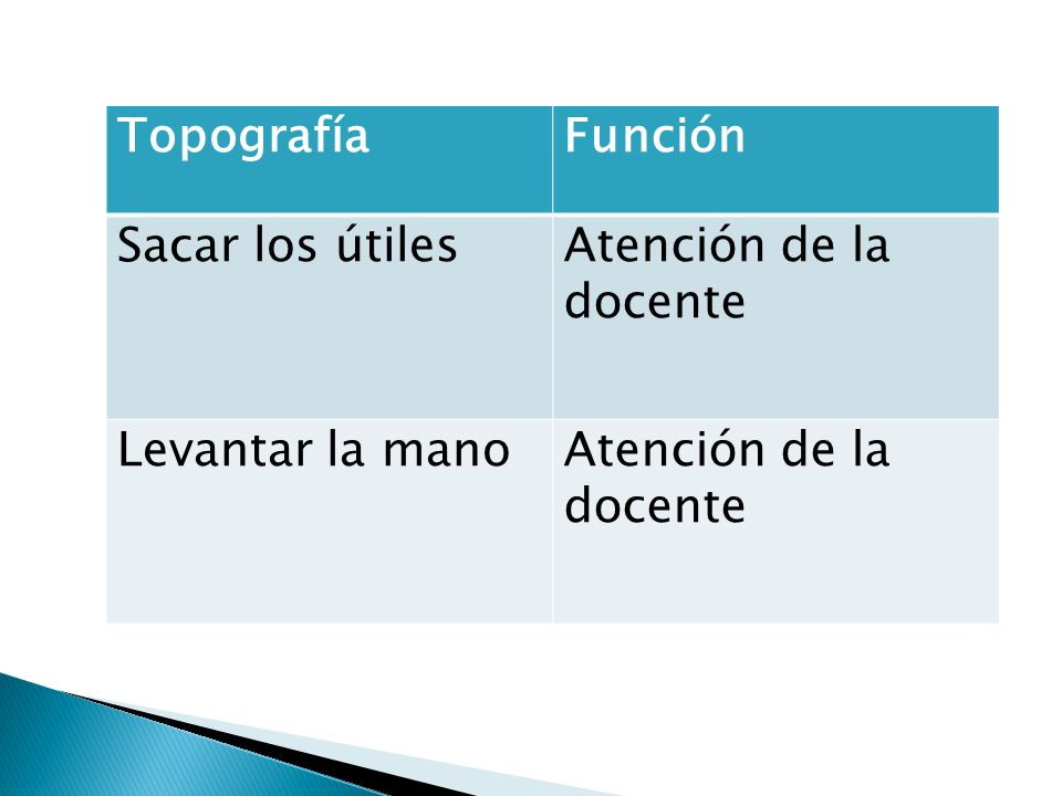 Topografía Función Sacar los útiles Atención de la docente Levantar la mano