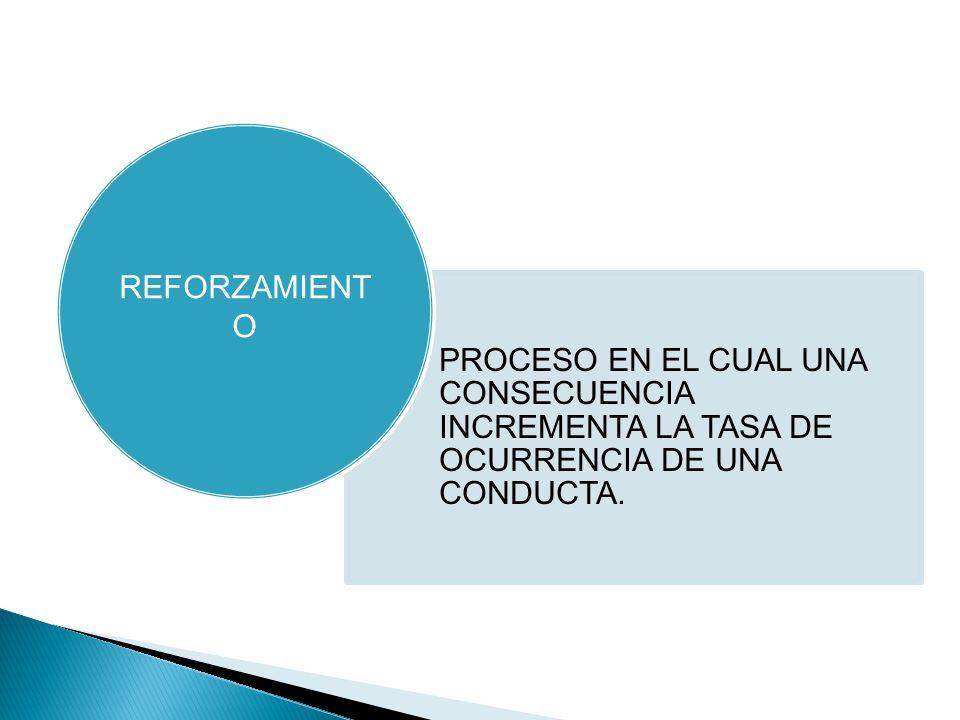 PROCESO EN EL CUAL UNA CONSECUENCIA INCREMENTA LA TASA DE OCURRENCIA DE UNA CONDUCTA.