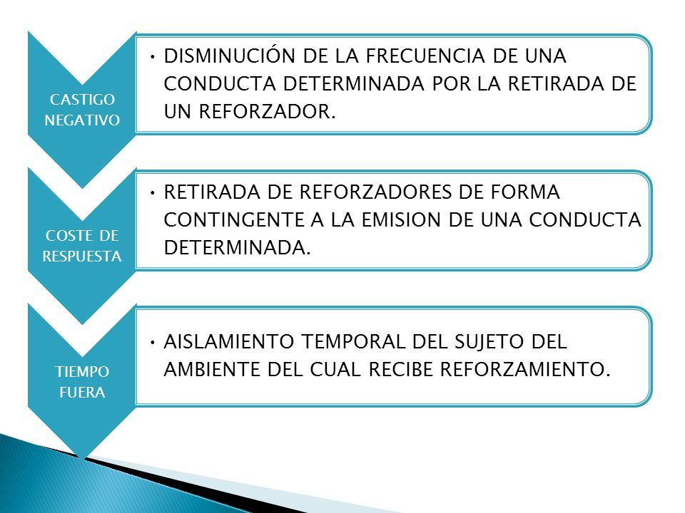 CASTIGO NEGATIVO DISMINUCIÓN DE LA FRECUENCIA DE UNA CONDUCTA DETERMINADA POR LA RETIRADA DE UN REFORZADOR.