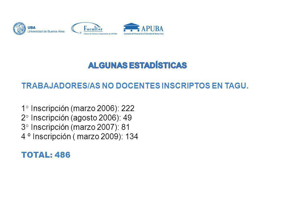 ALGUNAS ESTADÍSTICAS TRABAJADORES/AS NO DOCENTES INSCRIPTOS EN TAGU. 1° Inscripción (marzo 2006): 222.
