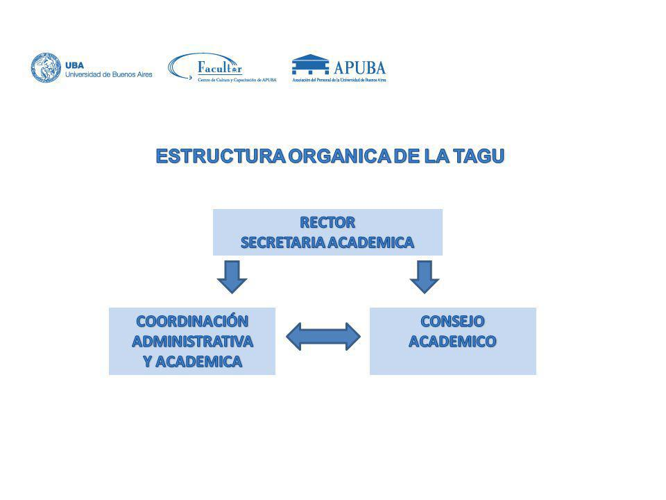 ESTRUCTURA ORGANICA DE LA TAGU COORDINACIÓN ADMINISTRATIVA