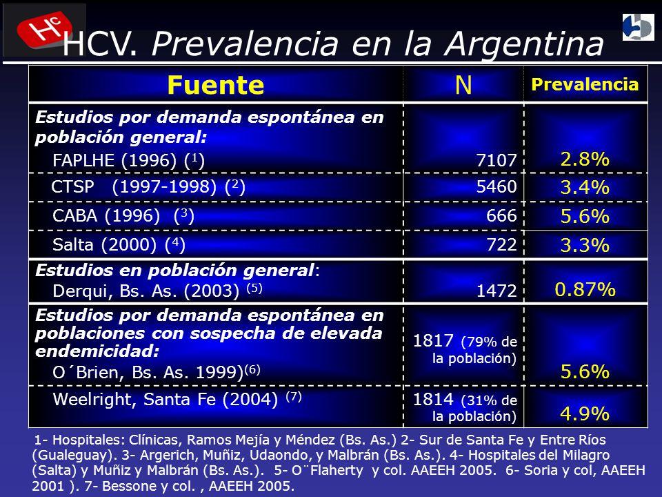 HCV. Prevalencia en la Argentina